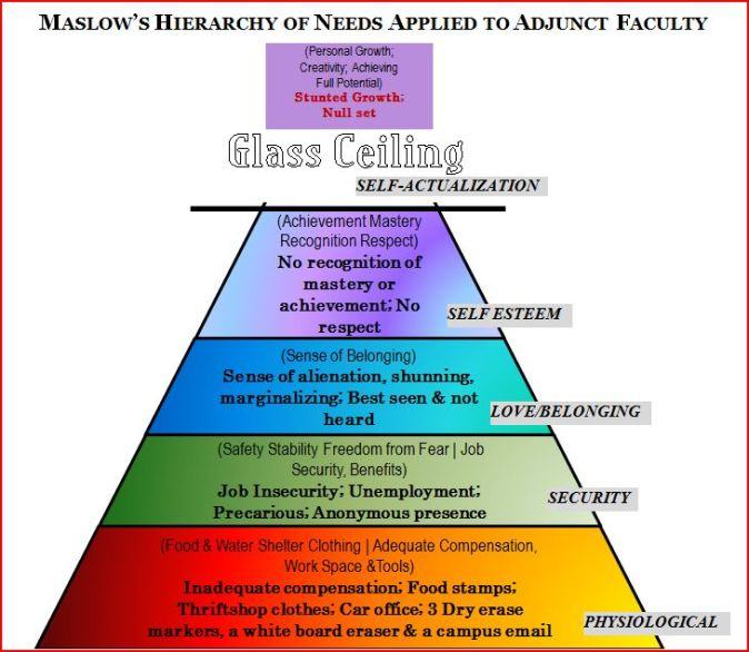 http://adjunkedprofessor.files.wordpress.com/2014/04/maslows-adjunct-needs-pyramid.jpg