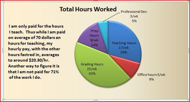 Work Pie Chart